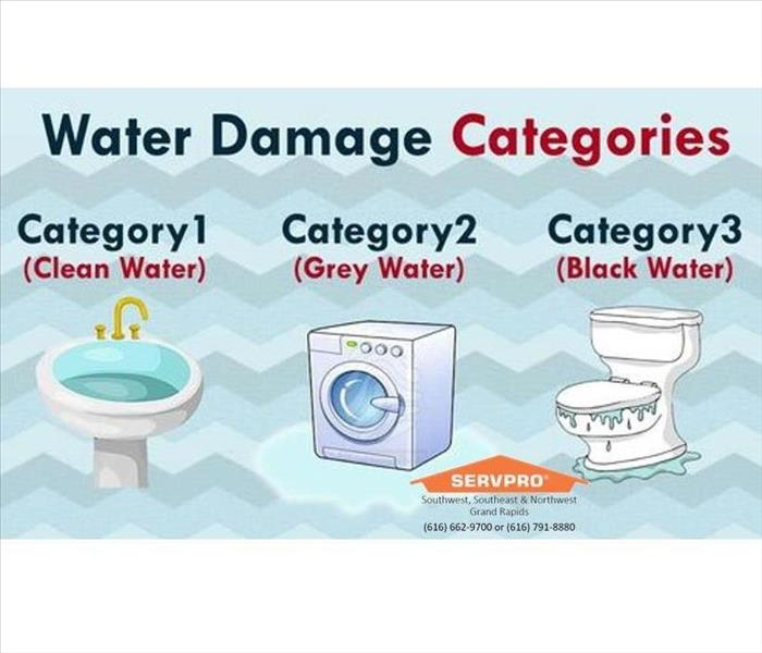 Water Damage Southwest Grand Rapids, understand water types to ensure proper clean up